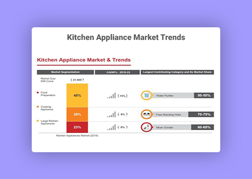 Kitchen Appliance Market Trends